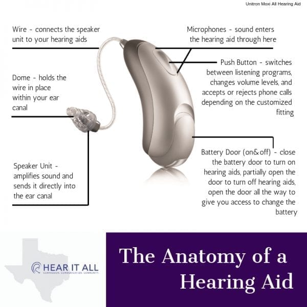 What are Hearing Aids and How Do They Work?